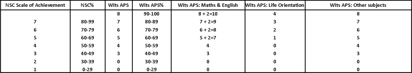 New APS calculation