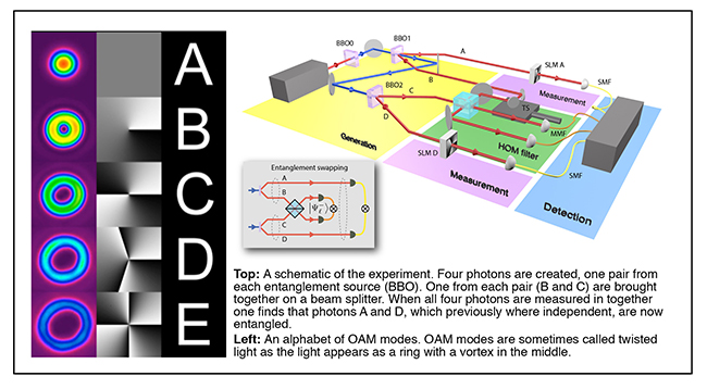 An experiment showing the entanglement of photons and an alphabet of OAM modes