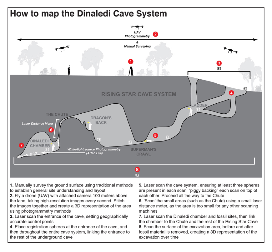 Infographic showing the process of mapping the Dinaledi cave system