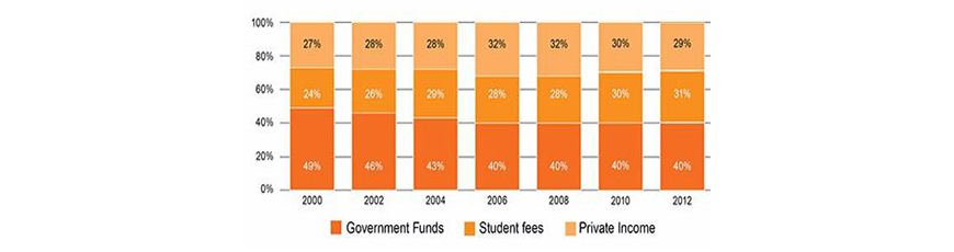 Figure 4: Wits Panel on Funding Model(s) for higher education report.