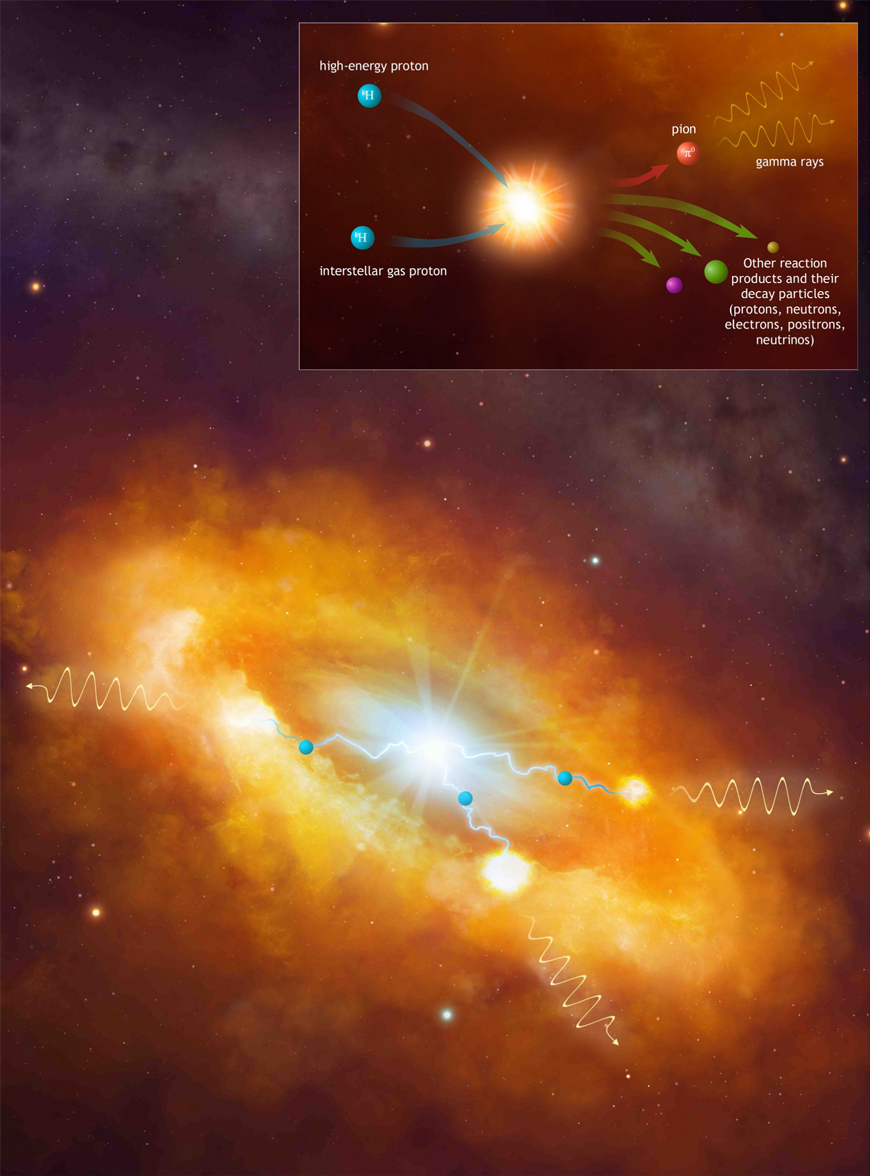 A powerful cosmic Pevatron in the centre of the Milky Way: Artistic view of the gamma-ray emission coming from the interaction of relativistic protons, injected by the central super-massive black hole Sgr A*, with the giant clouds of the Central Molecular Zone.