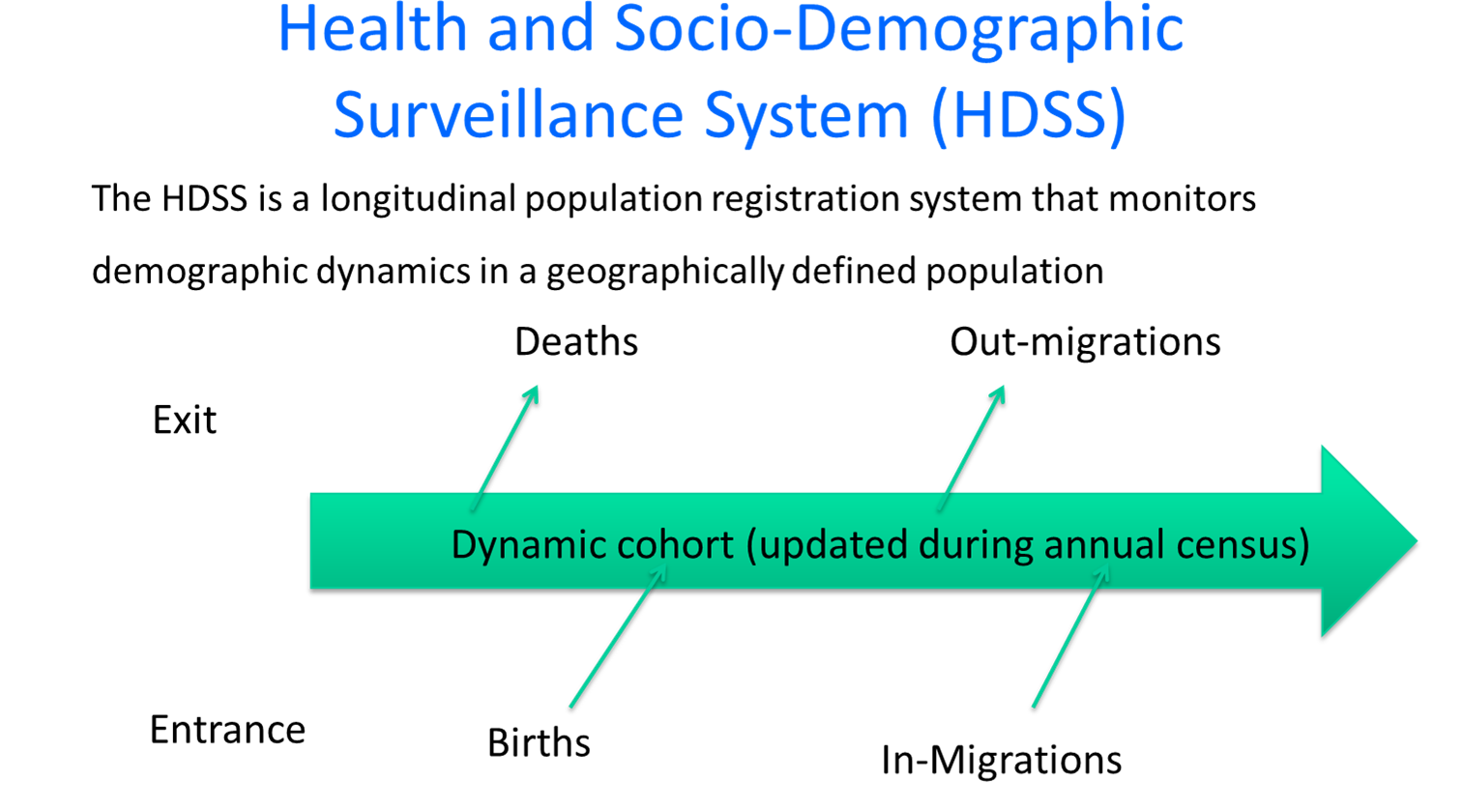A Health and Demographic Surveillance Site is a location networked to research population health and population