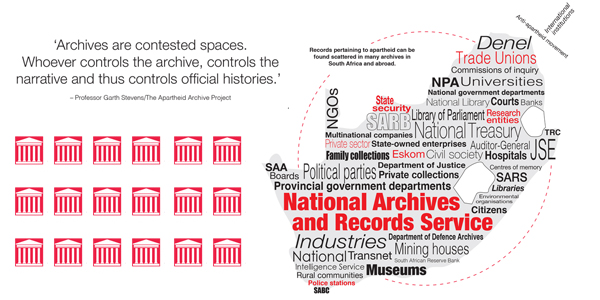 Apartheid Archives