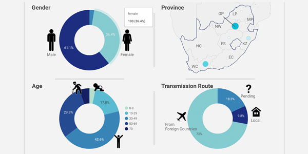 Wits COVID-19 dashboard goes continental
