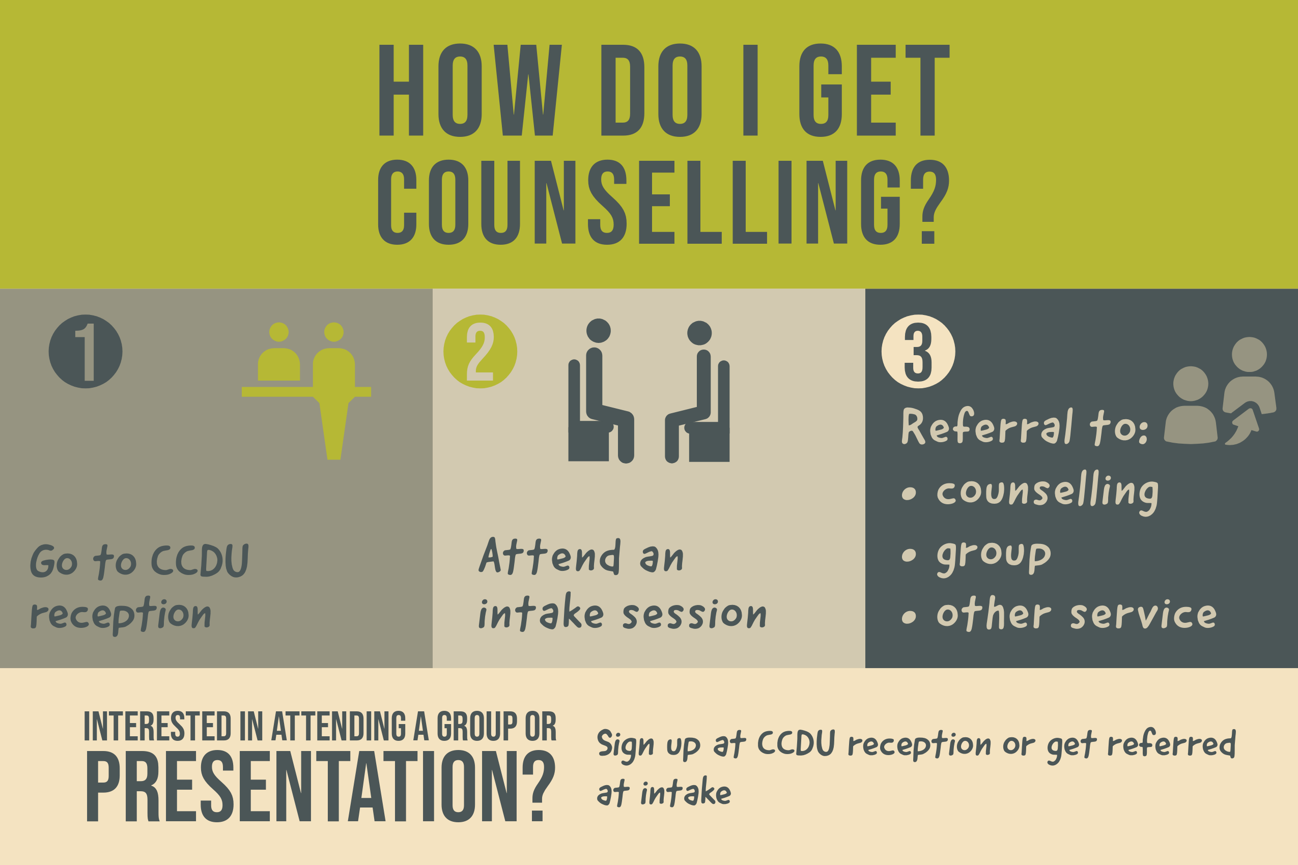 Infographic showing how to go about getting counselling at Wits